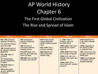 AP World History  Chapter 6
