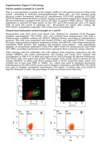 Supplementary Figure 2: Cell sorting Patient samples (example in A and B)