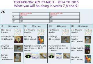 TECHNOLOGY KEY STAGE 3 – 2014  TO 2015 What you will be doing in years 7,8 and 9.