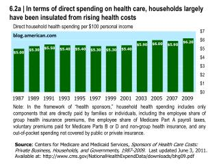 Direct household health spending per $100 personal income