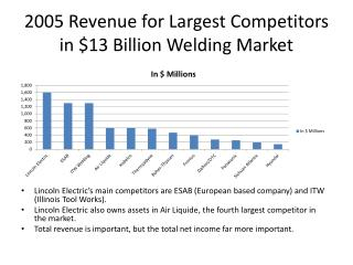 2005 Revenue for Largest Competitors in $13 Billion Welding Market