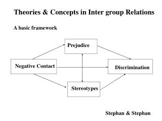 Theories  Concepts in Inter group Relations