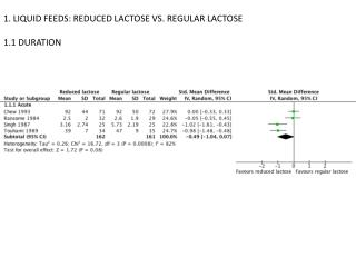 1. LIQUID FEEDS: REDUCED LACTOSE VS. REGULAR LACTOSE 1.1 DURATION