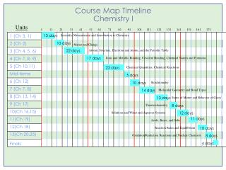 Course Map Timeline Chemistry I