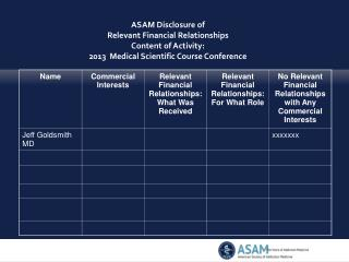 ASAM Disclosure of  Relevant Financial Relationships  Content of Activity: