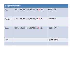 Økonomi:  Oprindelige termovinduer: - 1.360  kwh 2-lags energivinduer:+ 508 kWh