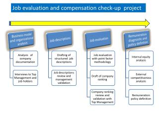 Job  evaluation  and  compensation check-up  project