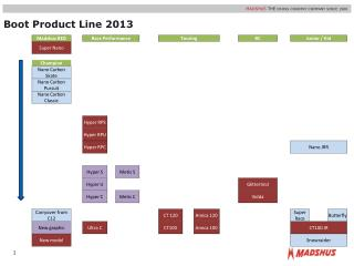 Boot Product Line 2013