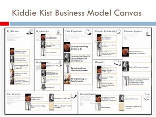 Kiddie Kist Business  Model Canvas