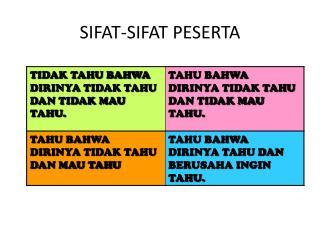 SIFAT-SIFAT PESERTA