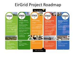 EirGrid Project Roadmap