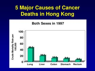 5 Major Causes of Cancer Deaths in Hong Kong