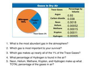 Nitrogen     78%