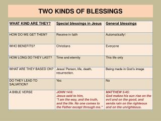 TWO KINDS OF BLESSINGS