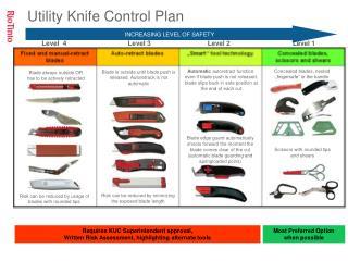 Utility Knife Control Plan