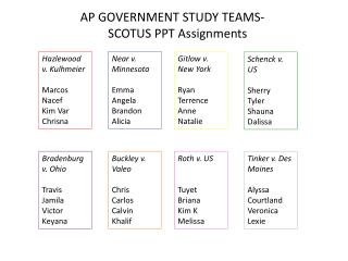 AP GOVERNMENT STUDY  TEAMS-             SCOTUS PPT Assignments