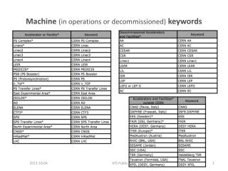 Machine  (in operations or decommissioned)  keywords