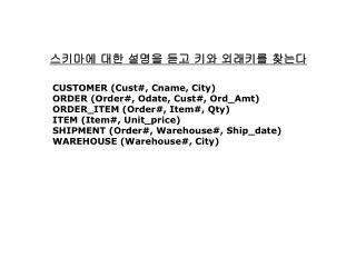 CUSTOMER (Cust#, Cname, City) ORDER (Order#, Odate, Cust#, Ord_Amt)