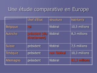 Une étude comparative en Europe