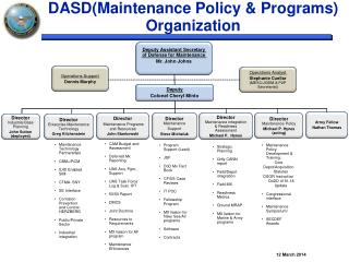 DASD(Maintenance Policy & Programs) Organization