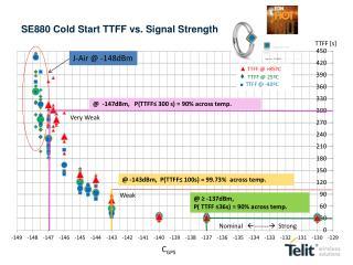 SE880 Cold Start TTFF vs. Signal Strength