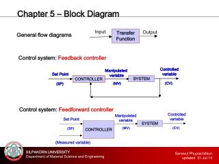 Chapter 5 – Block Diagram