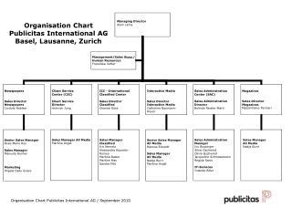 Organisation Chart Publicitas International AG Basel, Lausanne, Zurich