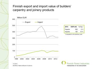 Finnish export and import value of builders' carpentry and joinery products