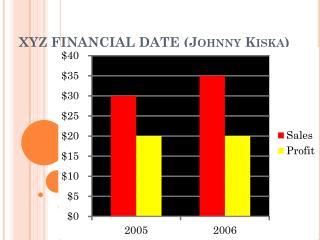 XYZ FINANCIAL DATE (Johnny Kiska)