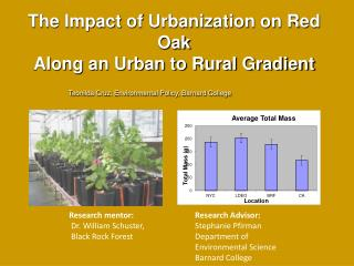 The Impact of Urbanization on Red Oak Along an Urban to Rural Gradient