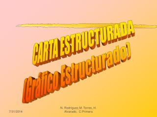 CARTA ESTRUCTURADA (Gráfico Estructurado)