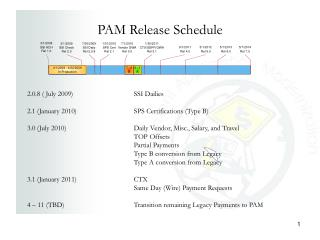 PAM Release Schedule