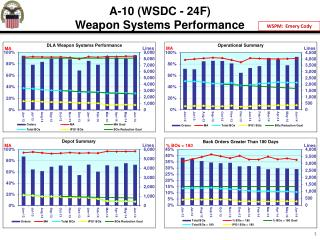 A-10 (WSDC - 24F ) Weapon Systems Performance