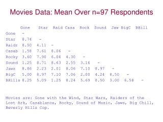 Movies Data: Mean Over n=97 Respondents