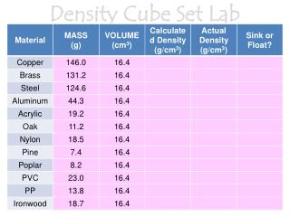 Density Cube Set Lab