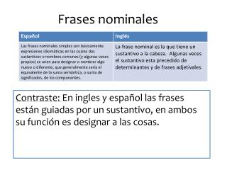 Frases nominales
