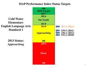 Cold Water Elementary English  Language  Arts Standard 1 2013 Status: Approaching