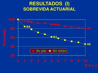 RESULTADOS  (I)  SOBREVIDA ACTUARIAL