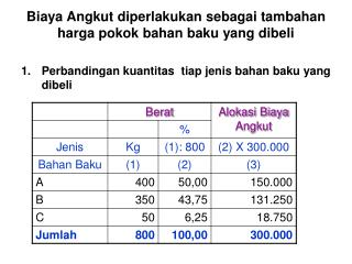 Biaya Angkut diperlakukan sebagai tambahan harga pokok bahan baku yang dibeli