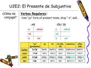 U2E2: El Presente de Subjuntivo