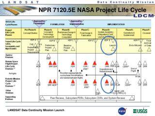 NPR 7120.5E NASA Project Life Cycle