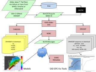 Glider data (*.*bd files) via Iridium or rsync from WHOI, Umaine or UMaryland