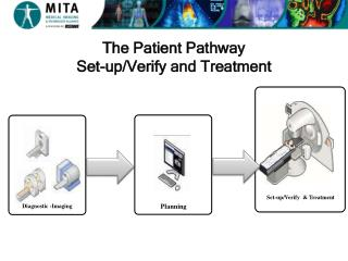 The Patient Pathway Set-up/Verify and Treatment