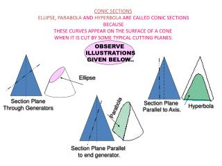 CONIC SECTIONS ELLIPSE ,  PARABOLA  AND  HYPERBOLA  ARE CALLED CONIC SECTIONS  BECAUSE