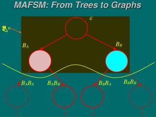 MAFSM: From Trees to Graphs