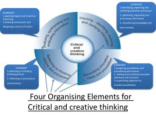 Four Organising Elements for  Critical and creative thinking