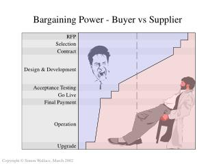 Bargaining Power - Buyer vs Supplier