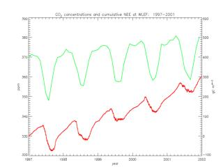 NEE and Gross Fluxes:  All Current Data