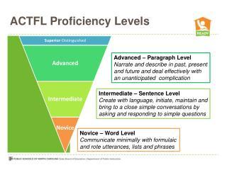 ACTFL Proficiency Levels