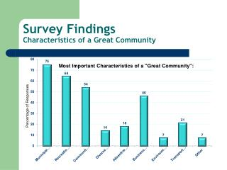 Survey Findings Characteristics of a Great Community